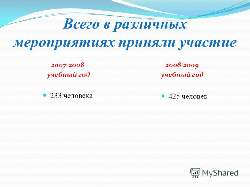 Всего в различных мероприятиях приняли участие 2007-2008 учебный год 2008-2009 учебный год 233 человека 425 человек