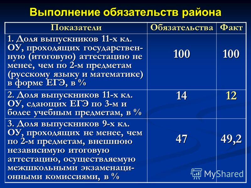 Выполнение обязательств района ПоказателиОбязательстваФакт 1. Доля выпускников 11-х кл. ОУ, проходящих государствен- ную (итоговую) аттестацию не менее, чем по 2-м предметам (русскому языку и математике) в форме ЕГЭ, в % 100100 2. Доля выпускников 11