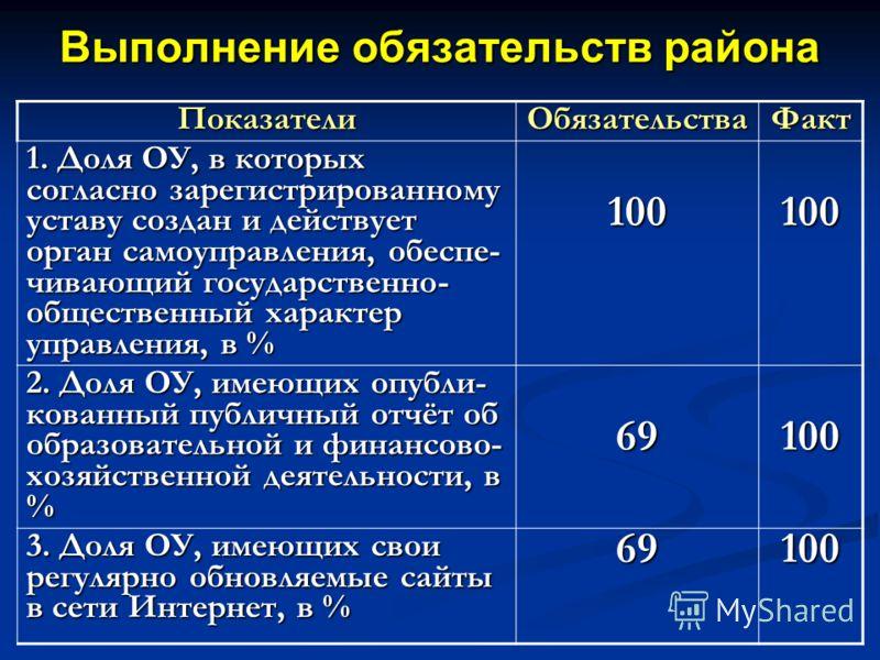 Выполнение обязательств района ПоказателиОбязательстваФакт 1. Доля ОУ, в которых согласно зарегистрированному уставу создан и действует орган самоуправления, обеспе- чивающий государственно- общественный характер управления, в % 100100 2. Доля ОУ, им