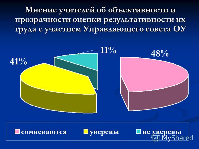 Мнение учителей об объективности и прозрачности оценки результативности их труда с участием Управляющего совета ОУ 48%