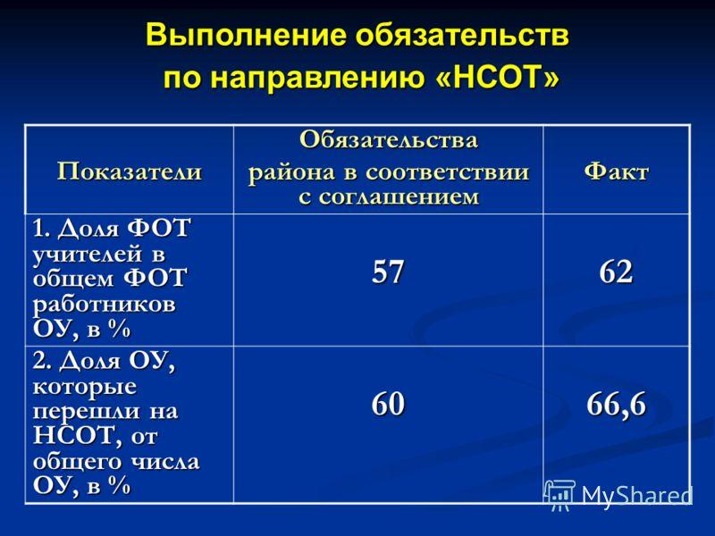 Выполнение обязательств по направлению «НСОТ» по направлению «НСОТ» ПоказателиОбязательства района в соответствии с соглашением Факт 1. Доля ФОТ учителей в общем ФОТ работников ОУ, в % 5762 2. Доля ОУ, которые перешли на НСОТ, от общего числа ОУ, в %