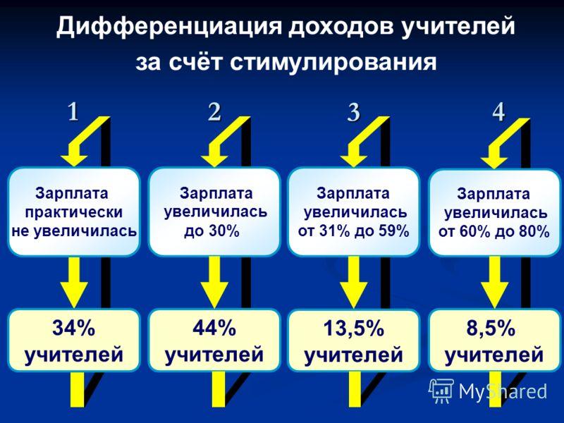 Дифференциация доходов учителей за счёт стимулирования Зарплата практически не увеличилась 34% учителей1 Зарплата увеличилась до 30% 44% учителей2 Зарплата увеличилась от 31% до 59% 13,5% учителей3 Зарплата увеличилась от 60% до 80% 8,5% учителей4