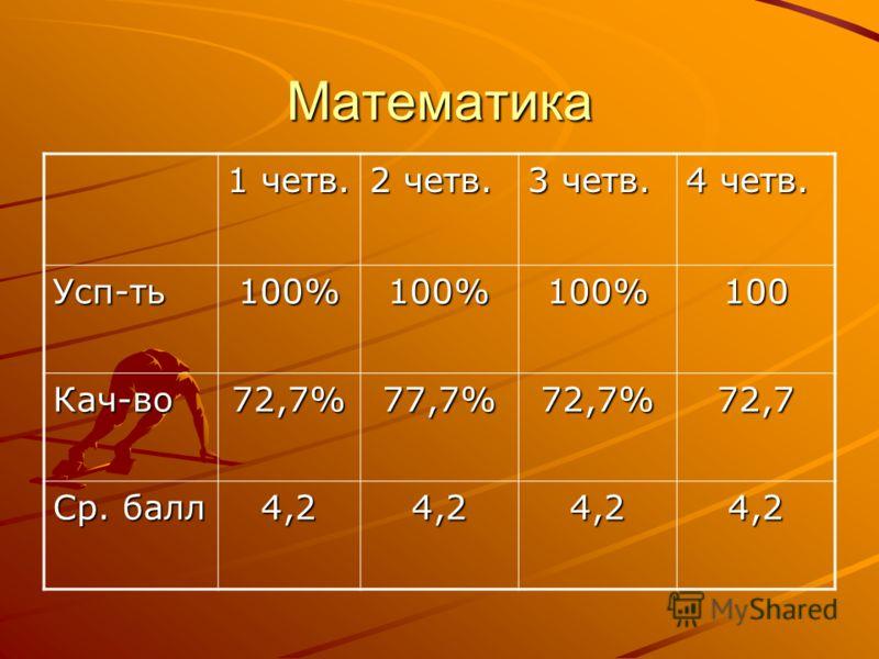 Математика 1 четв. 2 четв. 3 четв. 4 четв. Усп-ть100%100%100%100 Кач-во72,7%77,7%72,7%72,7 Ср. балл 4,24,24,24,2