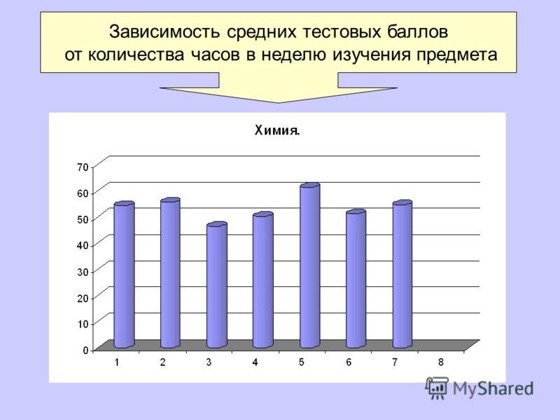 Зависимость средних тестовых баллов от количества часов в неделю изучения предмета