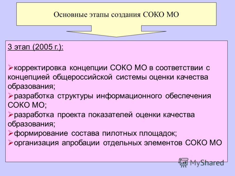 Основные этапы создания СОКО МО 3 этап (2005 г.): корректировка концепции СОКО МО в соответствии с концепцией общероссийской системы оценки качества образования; разработка структуры информационного обеспечения СОКО МО; разработка проекта показателей