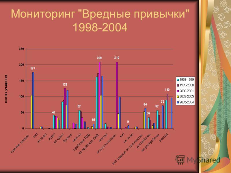 Мониторинг Вредные привычки 1998-2004