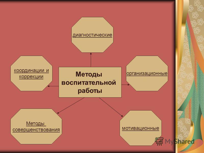 диагностические организационные мотивационные Методы совершенствования координации и коррекции Методы воспитательной работы