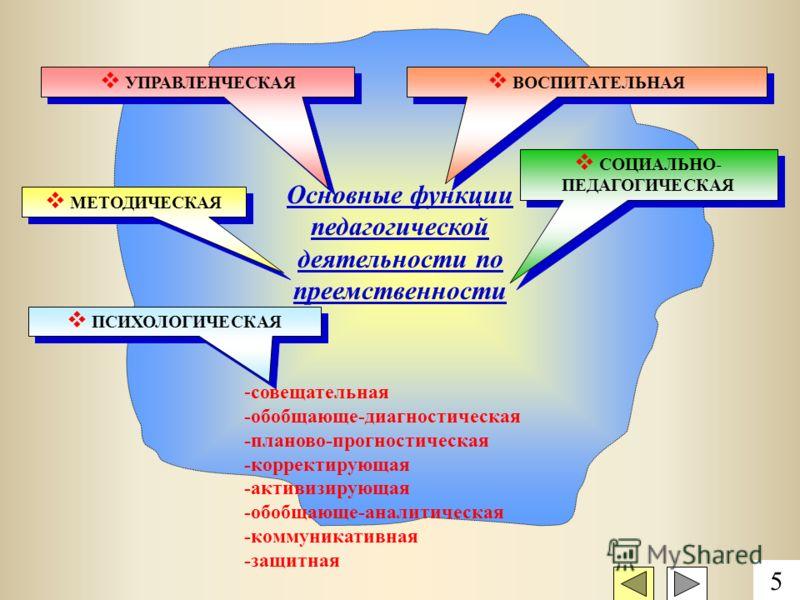 Основные функции педагогической деятельности по преемственности УПРАВЛЕНЧЕСКАЯ ВОСПИТАТЕЛЬНАЯ МЕТОДИЧЕСКАЯ СОЦИАЛЬНО- ПЕДАГОГИЧЕСКАЯ ПСИХОЛОГИЧЕСКАЯ 5 -совещательная -обобщающе-диагностическая -планово-прогностическая -корректирующая -активизирующая