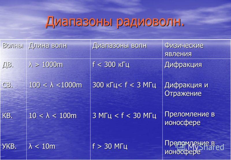 Волны Длина волн Диапазоны волн Физические явления ДВ.СВ.КВ.УКВ. λ > 1000m 100 < λ  30 МГц Дифракция Дифракция и Отражение Преломление в ионосфере Диапазоны радиоволн.