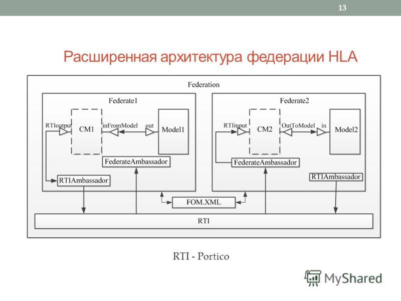 Расширенная архитектура федерации HLA 13 RTI - Portico