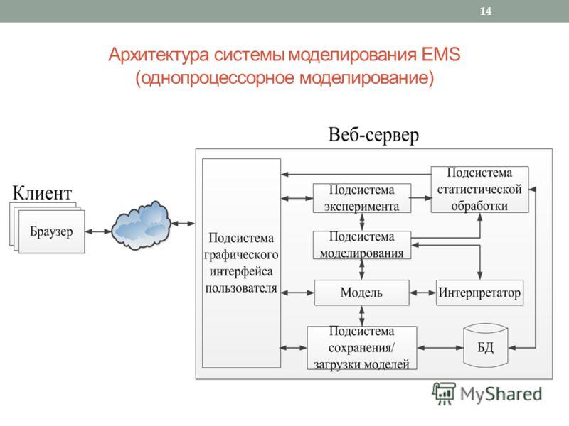 Архитектура системы моделирования EMS (однопроцессорное моделирование) 14