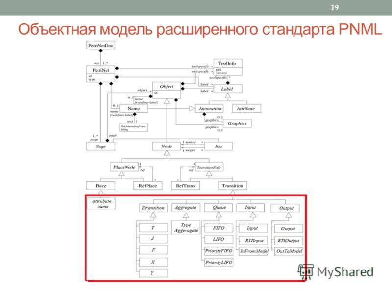 19 Объектная модель расширенного стандарта PNML