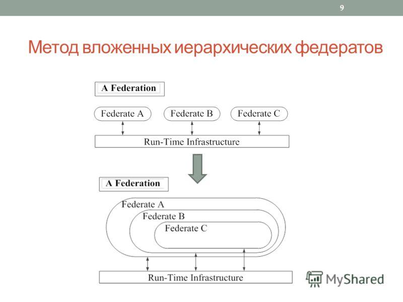 Метод вложенных иерархических федератов 9