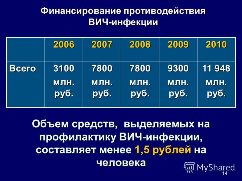 14 Объем средств, выделяемых на профилактику ВИЧ-инфекции, составляет менее 1,5 рублей на человека 20062007200820092010 Всего3100 млн. руб. 7800 7800 9300 11 948 млн. руб. Финансирование противодействия ВИЧ-инфекции