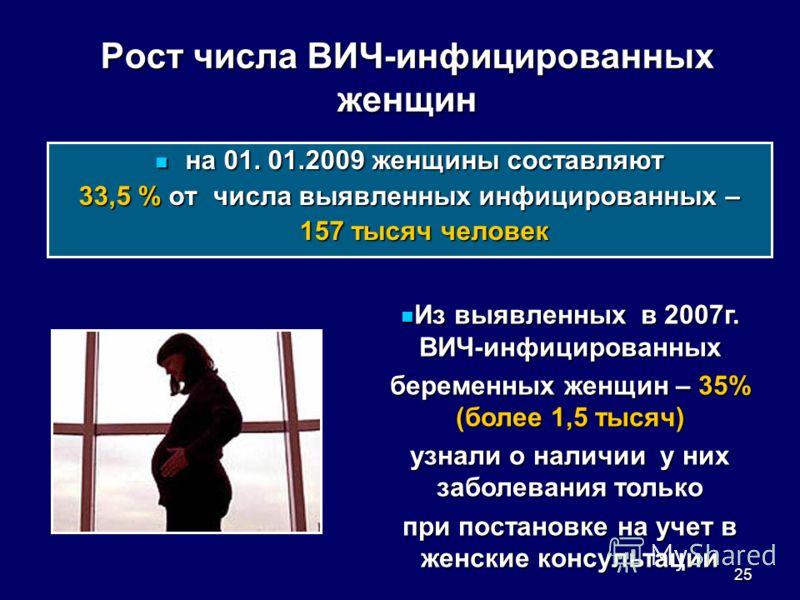 25 Рост числа ВИЧ-инфицированных женщин на 01. 01.2009 женщины составляют на 01. 01.2009 женщины составляют 33,5 % от числа выявленных инфицированных – 157 тысяч человек Из выявленных в 2007г. ВИЧ-инфицированных Из выявленных в 2007г. ВИЧ-инфицирован
