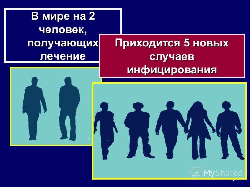3 В мире на 2 человек, получающих лечение Приходится 5 новых случаев инфицирования