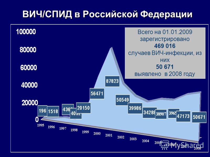 ВИЧ/СПИД в Российской Федерации Всего на 01.01.2009 зарегистрировано 469 016 случаев ВИЧ-инфекции, из них 50 671 выявлено в 2008 году