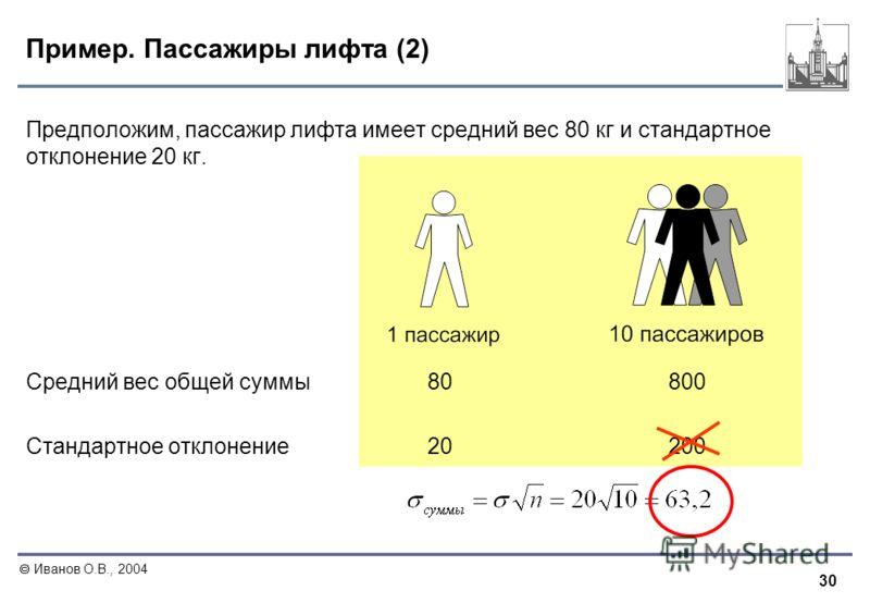 30 Иванов О.В., 2004 Пример. Пассажиры лифта (2) Предположим, пассажир лифта имеет средний вес 80 кг и стандартное отклонение 20 кг. Средний вес общей суммы80800 Стандартное отклонение20200