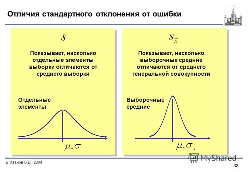 33 Иванов О.В., 2004 Отличия стандартного отклонения от ошибки Показывает, насколько отдельные элементы выборки отличаются от среднего выборки Показывает, насколько выборочные средние отличаются от среднего генеральной совокупности Отдельные элементы