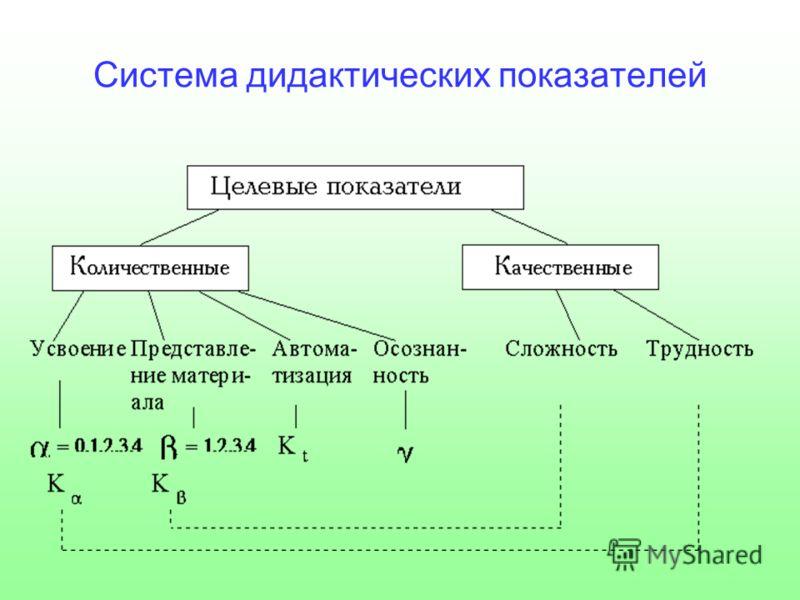 Система дидактических показателей