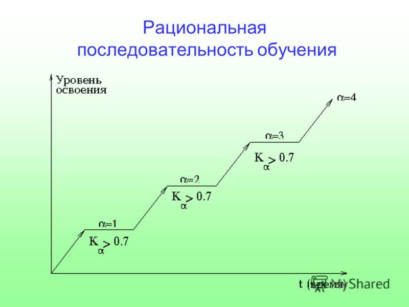 Рациональная последовательность обучения