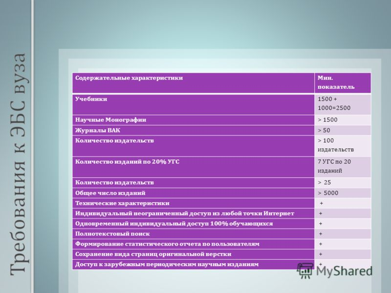 Содержательные характеристики Мин. показатель Учебники 1500 + 1000=2500 Научные Монографии > 1500 Журналы ВАК > 50 Количество издательств > 100 издательств Количество изданий по 20% УГС 7 УГС по 20 изданий Количество издательств > 25 Общее число изда