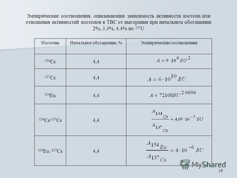 18 Эмпирические соотношения, описывающие зависимость активности изотопа или отношения активностей изотопов в ТВС от выгорания при начальном обогащении 2%, 3.3%, 4.4% по 235 U ИзотопыНачальное обогащение, %Эмпирические соотношения 134 Cs4,4 137 Cs4,4