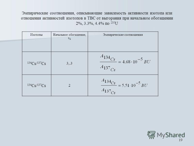 19 Эмпирические соотношения, описывающие зависимость активности изотопа или отношения активностей изотопов в ТВС от выгорания при начальном обогащении 2%, 3.3%, 4.4% по 235 U ИзотопыНачальное обогащение, % Эмпирические соотношения 134 Cs/ 137 Cs 3,.3