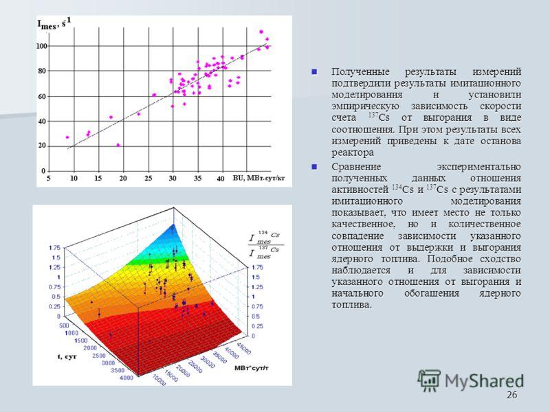 26 Полученные результаты измерений подтвердили результаты имитационного моделирования и установили эмпирическую зависимость скорости счета 137 Cs от выгорания в виде соотношения. При этом результаты всех измерений приведены к дате останова реактора П