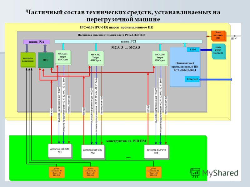 31 Частичный состав технических средств, устанавливаемых на перегрузочной машине