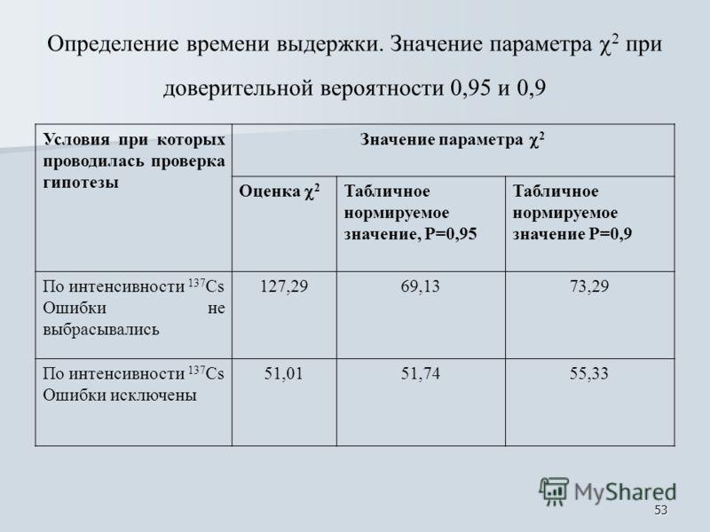 53 Определение времени выдержки. Значение параметра 2 при доверительной вероятности 0,95 и 0,9 Условия при которых проводилась проверка гипотезы Значение параметра 2 Оценка 2 Табличное нормируемое значение, Р=0,95 Табличное нормируемое значение Р=0,9