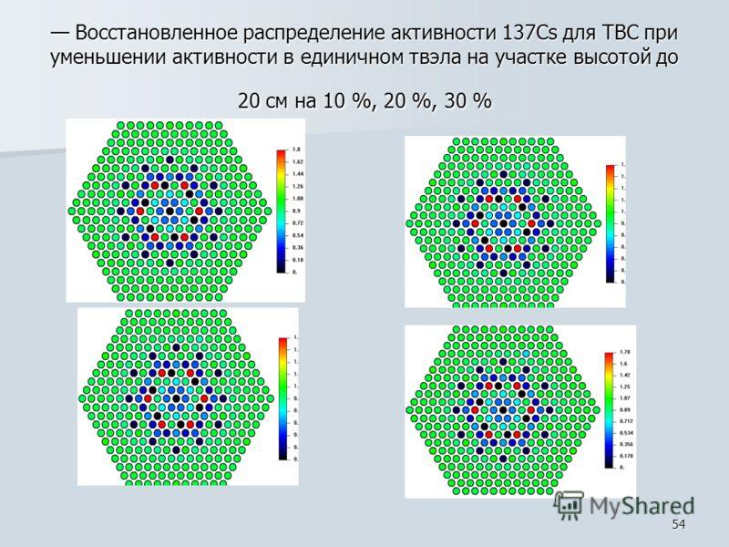 54 Восстановленное распределение активности 137Cs для ТВС при уменьшении активности в единичном твэла на участке высотой до 20 см на 10 %, 20 %, 30 % Восстановленное распределение активности 137Cs для ТВС при уменьшении активности в единичном твэла н