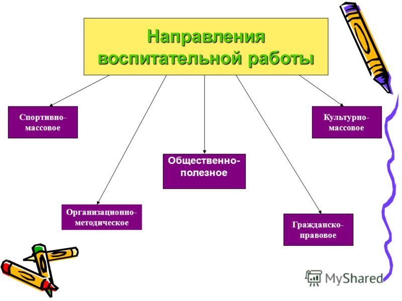 Общественно- полезное Гражданско- правовое Культурно- массовое Спортивно- массовое Организационно- методическое Направления воспитательной работы