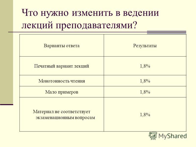 Что нужно изменить в ведении лекций преподавателями? Варианты ответаРезультаты Печатный вариант лекций1,8% Монотонность чтения1,8% Мало примеров1,8% Материал не соответствует экзаменационным вопросам 1,8%