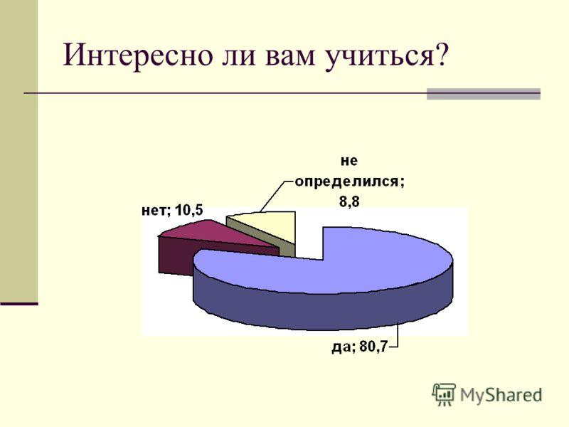 Интересно ли вам учиться?
