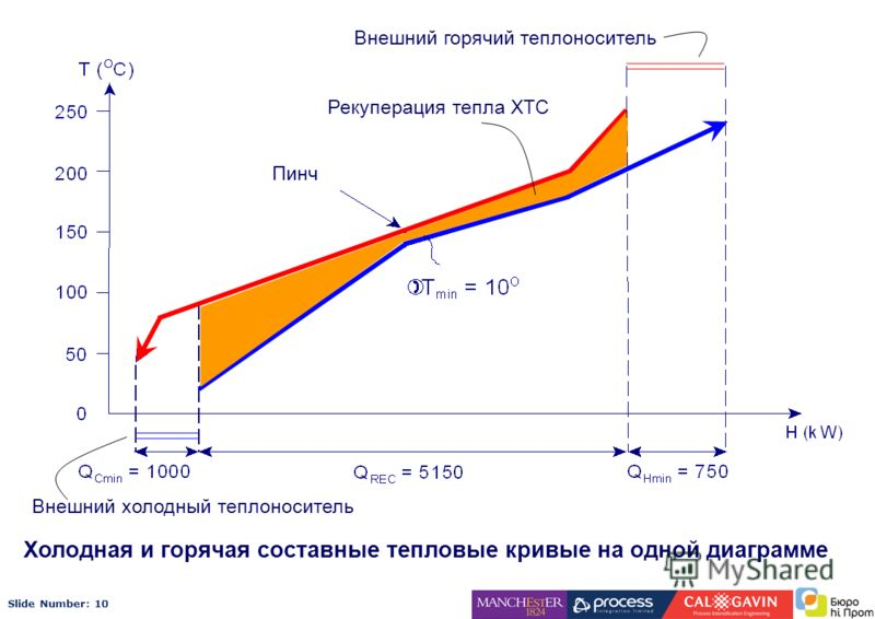 Slide Number: 10 Холодная и горячая составные тепловые кривые на одной диаграмме Рекуперация тепла ХТС Внешний горячий теплоноситель Внешний холодный теплоноситель Пинч