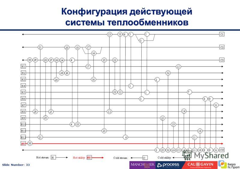 Slide Number: 33 Конфигурация действующей системы теплообменников