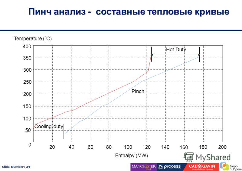 Slide Number: 34 Пинч анализ - составные тепловые кривые Pinch Hot Duty Cooling duty 0 50 100 150 200 250 300 350 400 20 40 6080100 120 140 160 180200 Enthalpy (MW) Temperature (ºC)