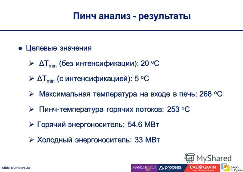 Slide Number: 35 Пинч анализ - результаты Целевые значения ΔT min (без интенсификации): 20 o C ΔT min (с интенсификацией): 5 o C Максимальная температура на входе в печь: 268 o C Пинч-температура горячих потоков: 253 o C Горячий энергоноситель: 54.6