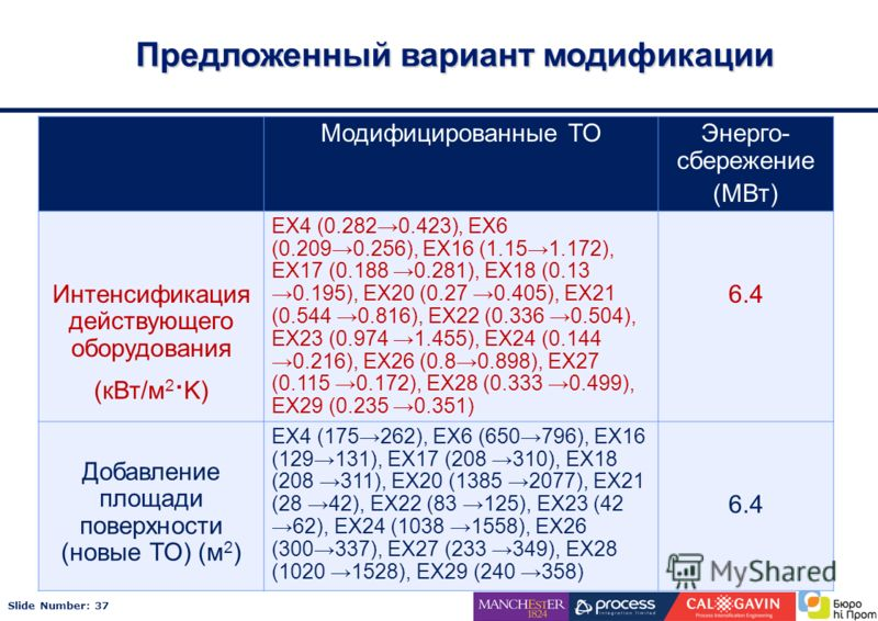 Slide Number: 37 Предложенный вариант модификации Модифицированные ТОЭнерго- сбережение (МВт) Интенсификация действующего оборудования (кВт/м 2 · K) EX4 (0.2820.423), EX6 (0.2090.256), EX16 (1.151.172), EX17 (0.188 0.281), EX18 (0.13 0.195), EX20 (0.