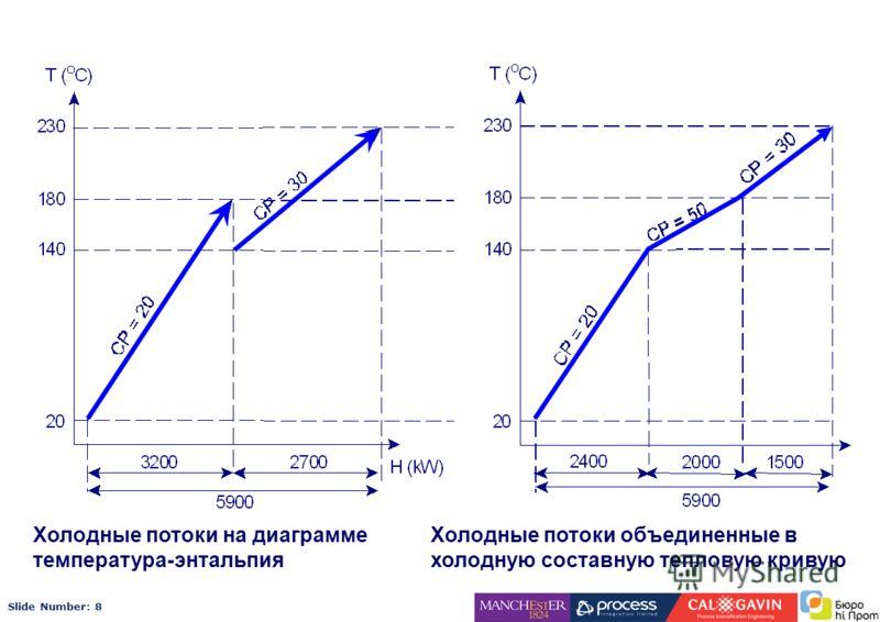 Slide Number: 8 Холодные потоки на диаграмме температура-энтальпия Холодные потоки объединенные в холодную составную тепловую кривую