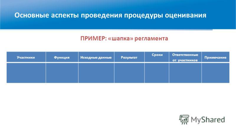ПРИМЕР: «шапка» регламента Основные аспекты проведения процедуры оценивания УчастникиФункцияИсходные данныеРезультат Сроки Ответственные от участников Примечание