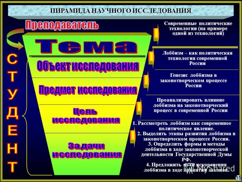 ПИРАМИДА НАУЧНОГО ИССЛЕДОВАНИЯ Современные политические технологии (на примере одной из технологий) Лоббизм – как политическая технология современной России Генезис лоббизма в законотворческом процессе России Проанализировать влияние лоббизма на зако