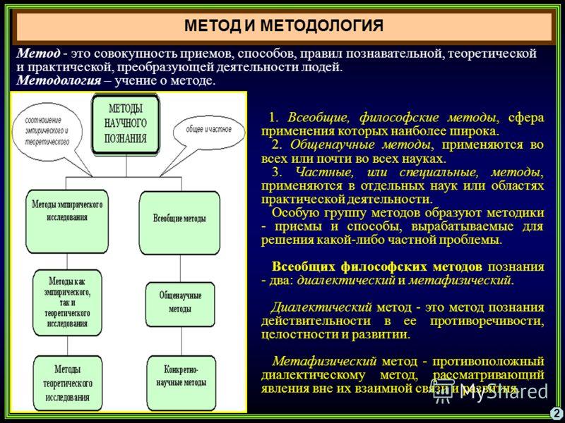 1. Всеобщие, философские методы, сфера применения которых наиболее широка. 2. Общенаучные методы, применяются во всех или почти во всех науках. 3. Частные, или специальные, методы, применяются в отдельных наук или областях практической деятельности.