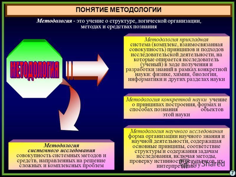 ПОНЯТИЕ МЕТОДОЛОГИИ 7 Методология прикладная система (комплекс, взаимосвязанная совокупность) принципов и подходов исследовательской деятельности, на которые опирается исследователь (ученый) в ходе получения и разработки знаний в рамках конкретной на