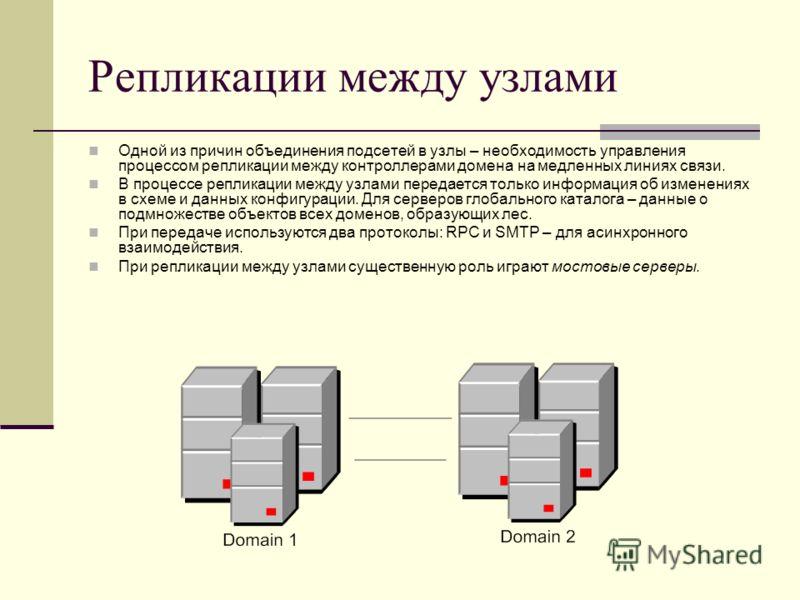 Репликации между узлами Одной из причин объединения подсетей в узлы – необходимость управления процессом репликации между контроллерами домена на медленных линиях связи. В процессе репликации между узлами передается только информация об изменениях в