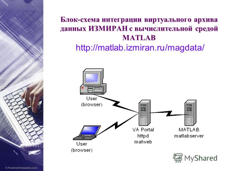 Блок-схема интеграции виртуального архива данных ИЗМИРАН с вычислительной средой MATLAB Блок-схема интеграции виртуального архива данных ИЗМИРАН с вычислительной средой MATLAB http://matlab.izmiran.ru/magdata/