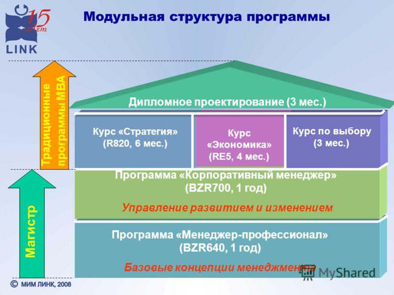 Модульная структура программы Программа «Менеджер-профессионал» (BZR640, 1 год) Базовые концепции менеджмента Программа «Корпоративный менеджер» (BZR700, 1 год) Управление развитием и изменением Курс «Стратегия» (R820, 6 мес.) Курс «Экономика» (RE5,