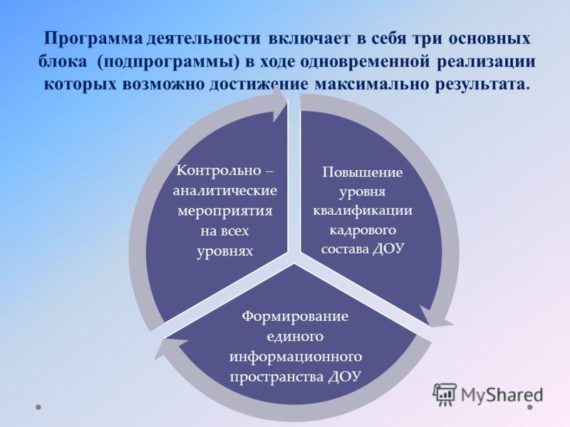 Программа деятельности включает в себя три основных блока (подпрограммы) в ходе одновременной реализации которых возможно достижение максимально результата. Повышение уровня квалификации кадрового состава ДОУ Формирование единого информационного прос