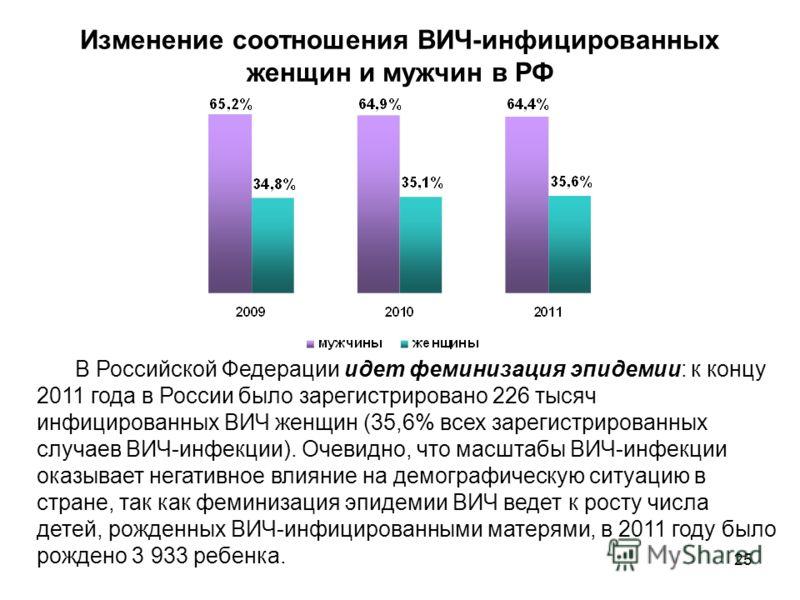 25 Изменение соотношения ВИЧ-инфицированных женщин и мужчин в РФ В Российской Федерации идет феминизация эпидемии: к концу 2011 года в России было зарегистрировано 226 тысяч инфицированных ВИЧ женщин (35,6% всех зарегистрированных случаев ВИЧ-инфекци